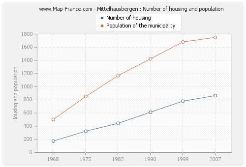 Mittelhausbergen : Number of housing and population