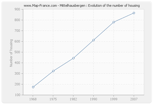 Mittelhausbergen : Evolution of the number of housing