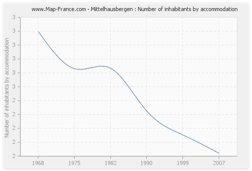 Mittelhausbergen : Number of inhabitants by accommodation
