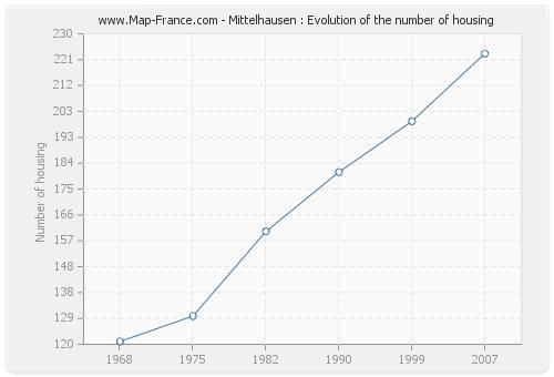 Mittelhausen : Evolution of the number of housing