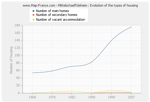 Mittelschaeffolsheim : Evolution of the types of housing