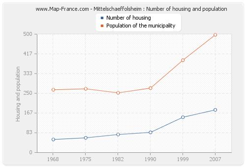 Mittelschaeffolsheim : Number of housing and population