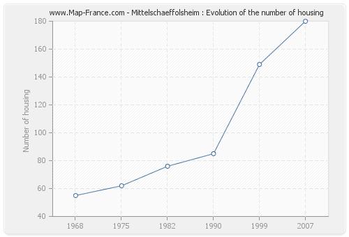 Mittelschaeffolsheim : Evolution of the number of housing