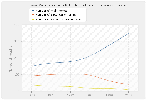 Mollkirch : Evolution of the types of housing