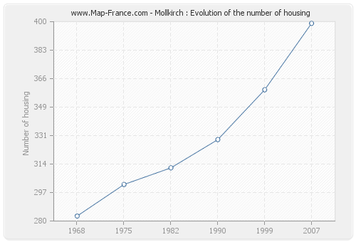 Mollkirch : Evolution of the number of housing