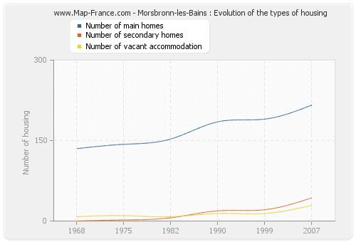 Morsbronn-les-Bains : Evolution of the types of housing