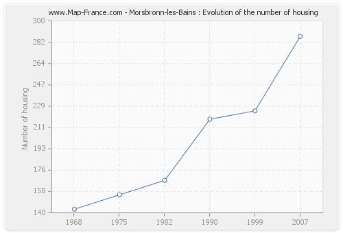 Morsbronn-les-Bains : Evolution of the number of housing