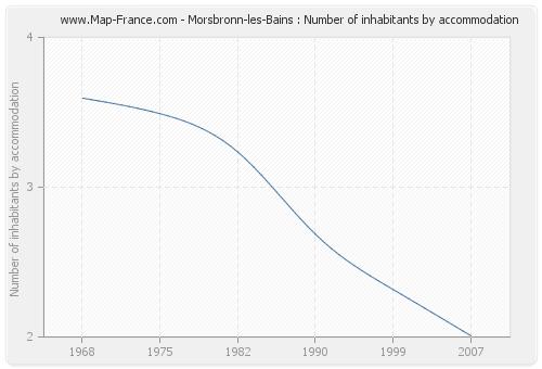 Morsbronn-les-Bains : Number of inhabitants by accommodation