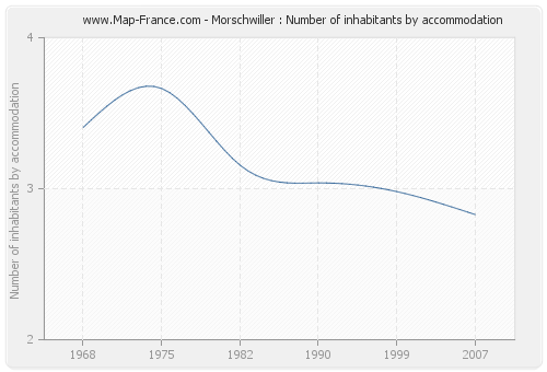 Morschwiller : Number of inhabitants by accommodation