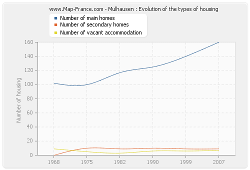 Mulhausen : Evolution of the types of housing