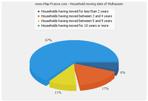 Household moving date of Mulhausen