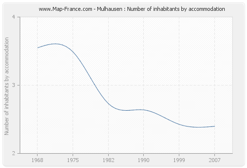 Mulhausen : Number of inhabitants by accommodation