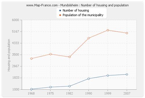 Mundolsheim : Number of housing and population