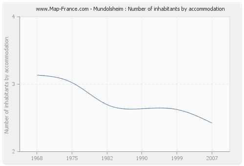 Mundolsheim : Number of inhabitants by accommodation