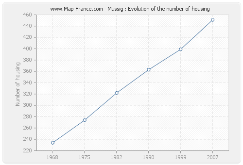 Mussig : Evolution of the number of housing