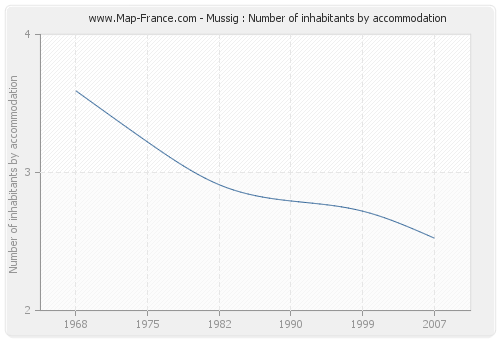 Mussig : Number of inhabitants by accommodation