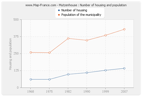 Mutzenhouse : Number of housing and population