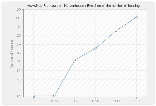 Mutzenhouse : Evolution of the number of housing