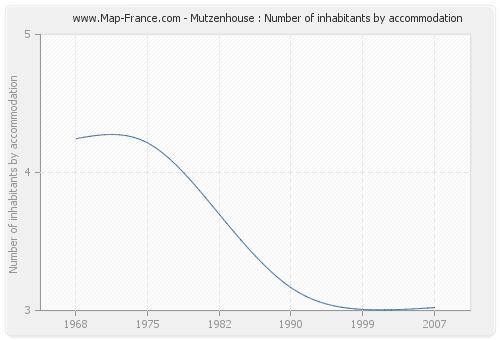 Mutzenhouse : Number of inhabitants by accommodation