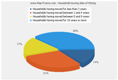 Household moving date of Mutzig