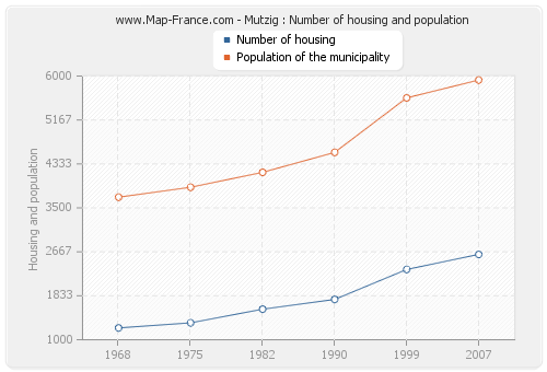 Mutzig : Number of housing and population