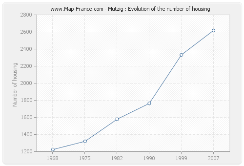 Mutzig : Evolution of the number of housing