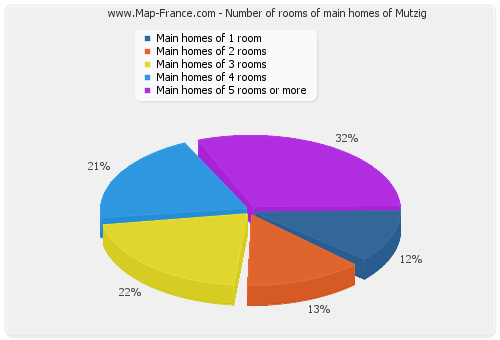 Number of rooms of main homes of Mutzig