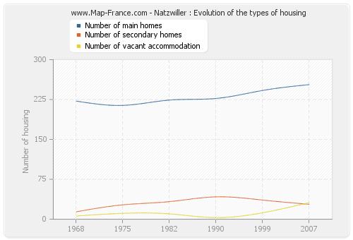 Natzwiller : Evolution of the types of housing