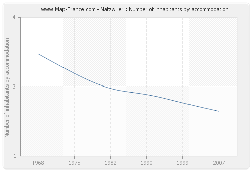 Natzwiller : Number of inhabitants by accommodation