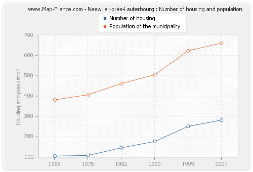 Neewiller-près-Lauterbourg : Number of housing and population