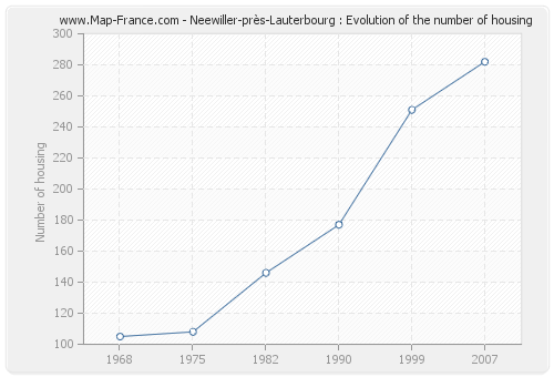 Neewiller-près-Lauterbourg : Evolution of the number of housing