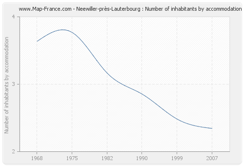 Neewiller-près-Lauterbourg : Number of inhabitants by accommodation