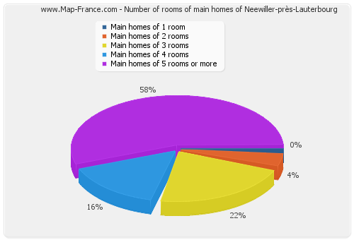 Number of rooms of main homes of Neewiller-près-Lauterbourg