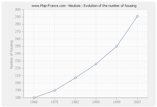 Neubois : Evolution of the number of housing