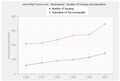 Neuhaeusel : Number of housing and population