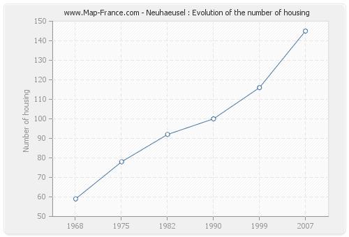 Neuhaeusel : Evolution of the number of housing