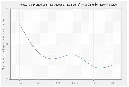 Neuhaeusel : Number of inhabitants by accommodation