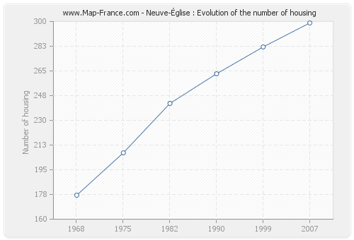 Neuve-Église : Evolution of the number of housing