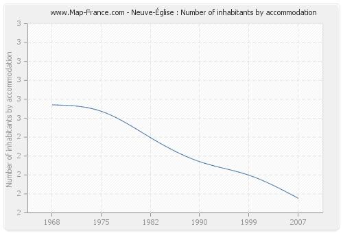 Neuve-Église : Number of inhabitants by accommodation