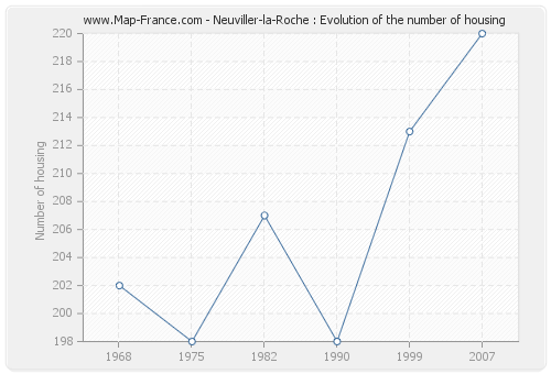 Neuviller-la-Roche : Evolution of the number of housing