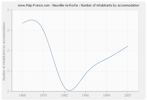 Neuviller-la-Roche : Number of inhabitants by accommodation