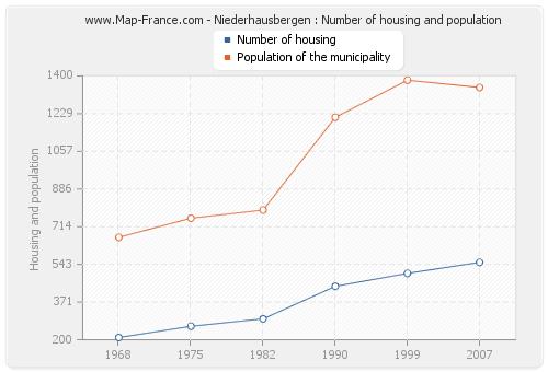 Niederhausbergen : Number of housing and population