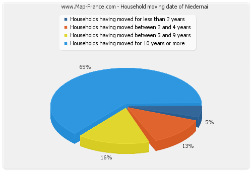 Household moving date of Niedernai