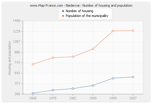 Niedernai : Number of housing and population
