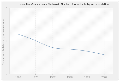 Niedernai : Number of inhabitants by accommodation