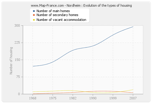 Nordheim : Evolution of the types of housing