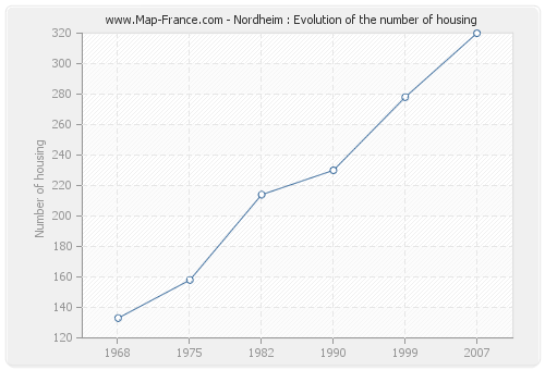 Nordheim : Evolution of the number of housing
