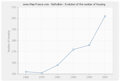 Nothalten : Evolution of the number of housing