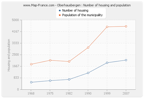 Oberhausbergen : Number of housing and population