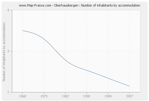 Oberhausbergen : Number of inhabitants by accommodation
